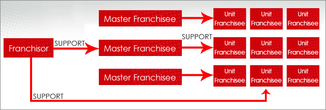 7 Things to Ask Before Joining a Franchise System - Digital Doc Repair